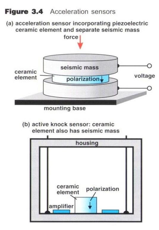 Generous Piezoelectric Impact Vibration Sensor Home Appliance Parts