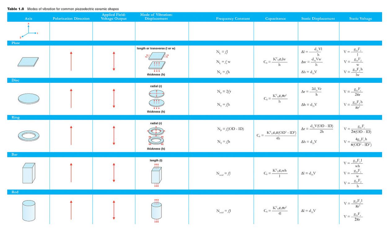 Piezo Vibration Piezoelectric Elements Vibrator