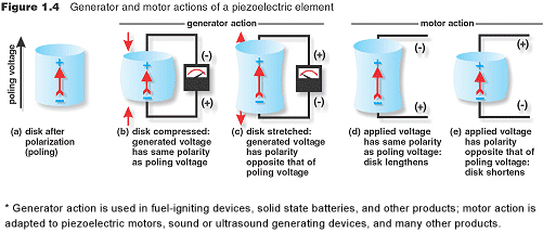 Piezoelectricity Piezo Theory Knowledge Center