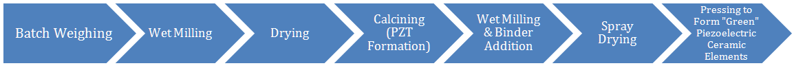 PZT Manufacturing Process